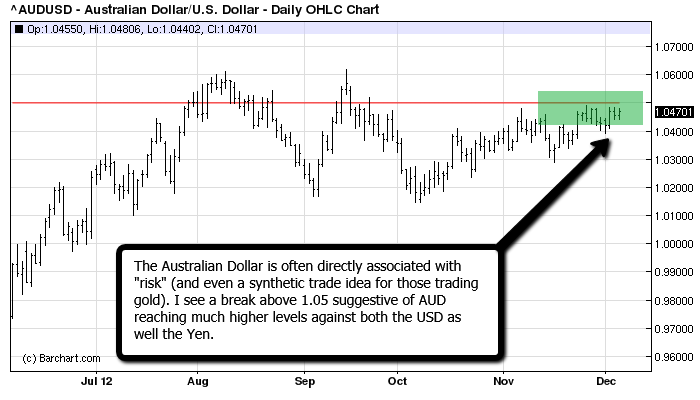 Aussie looking to move much higher