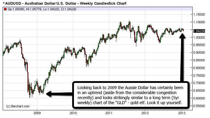 The Australian Dollar and its similarities to long term Gold chart.