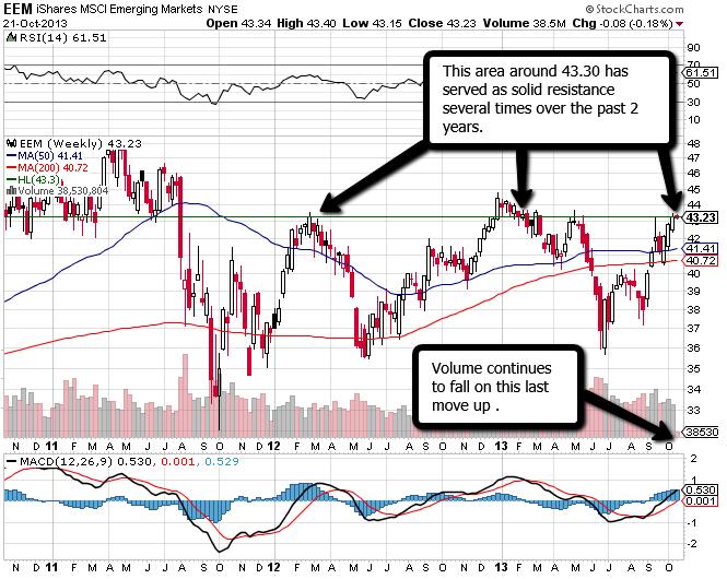 EEM_Emerging_Markets_Forex_Kong