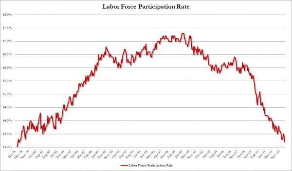Labor Force Participation Rate_1
