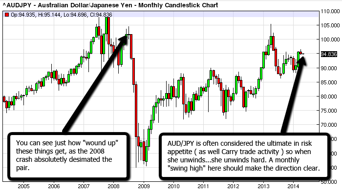 AUD_JPY_Forex_Kong_May_1_2014