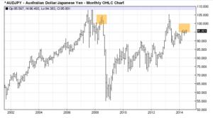 Australian_Dollar_During_Risk_Aversion