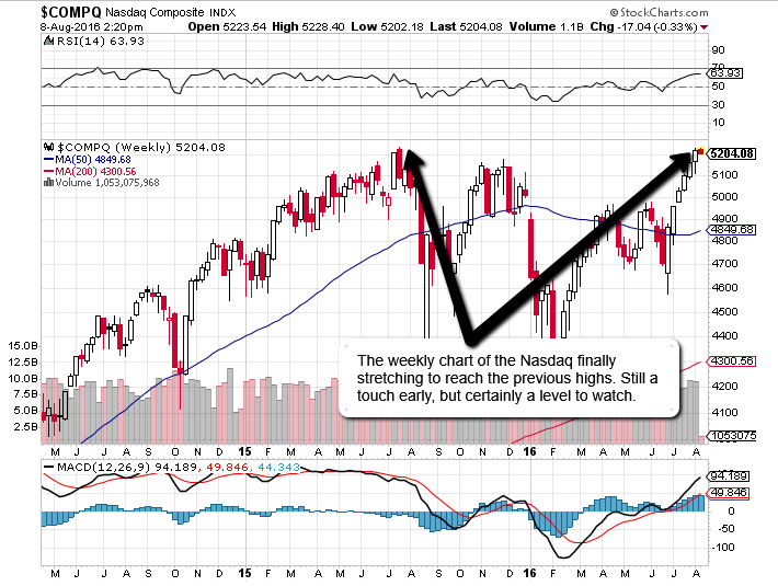 Nasdaq_Weekly_-_Double_Top