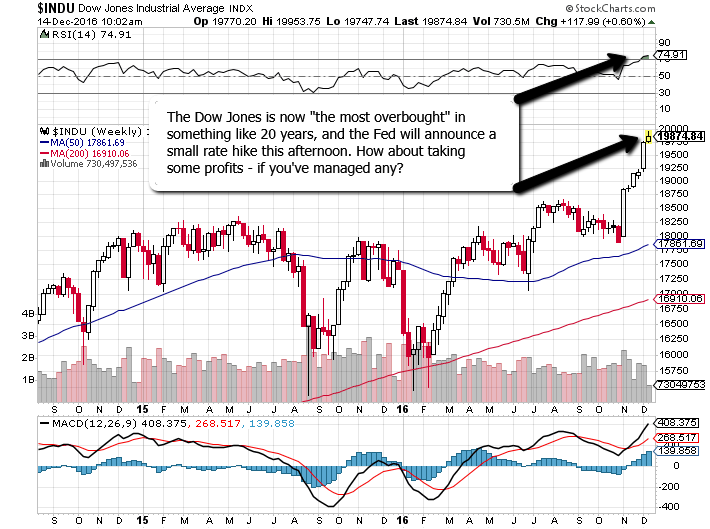 Dow_Most_Overbought