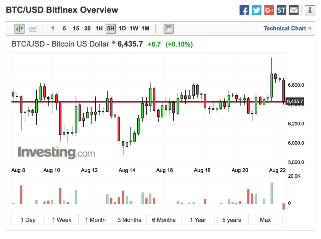 Bitcoin 5 Hour Chart - 6400.00