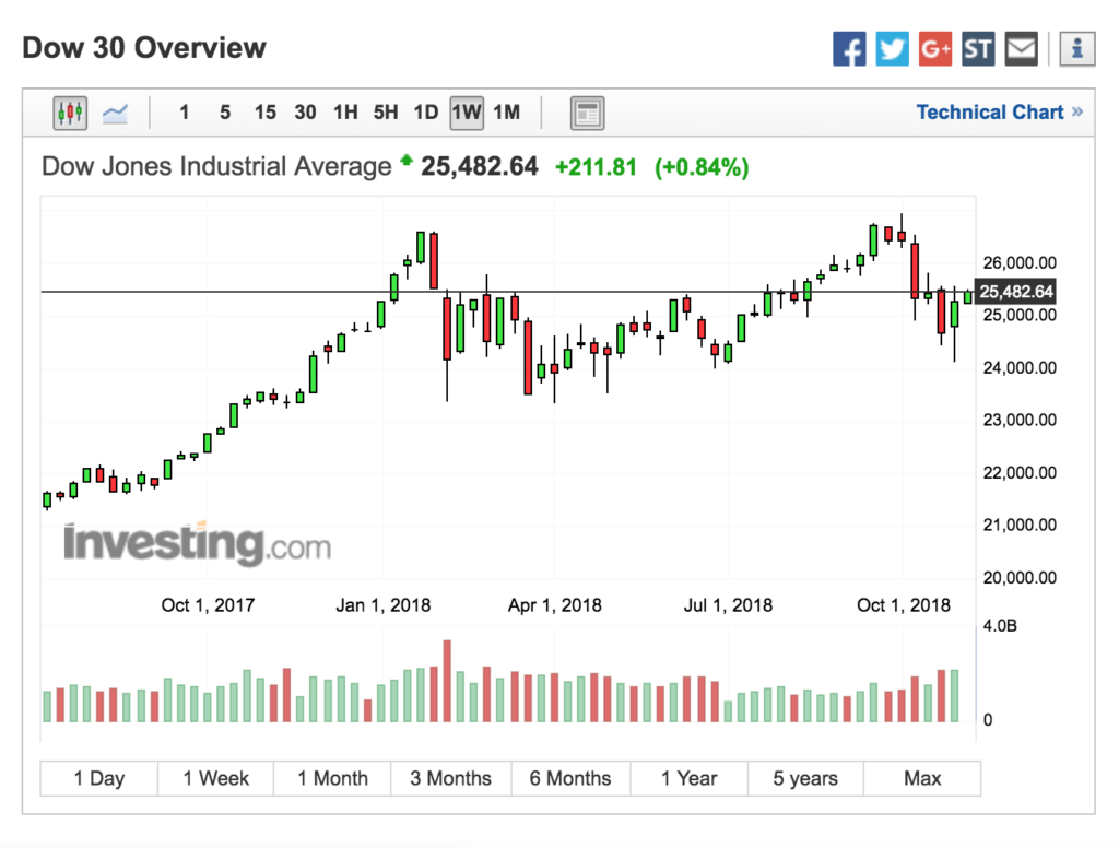 Dow Weekly Swing Low