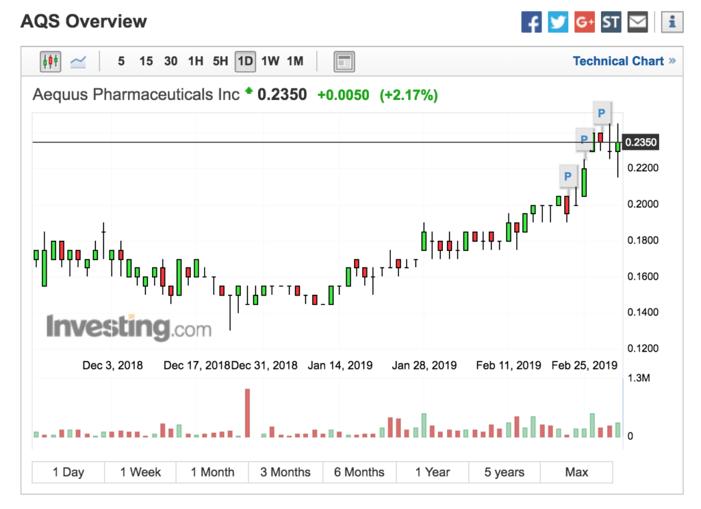 Daily Uptrend In AQS Has Breakout Confirmed