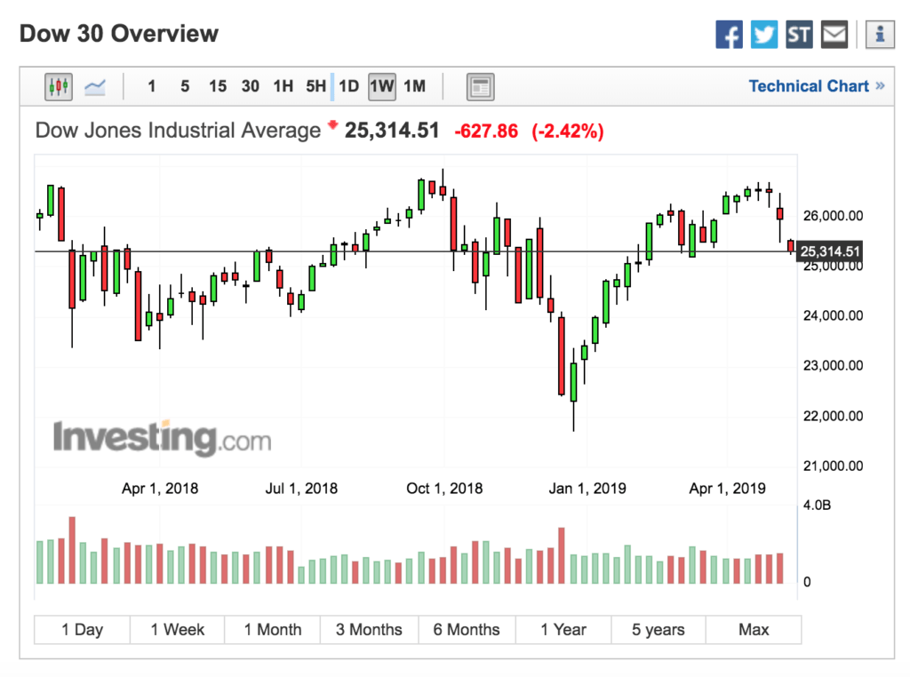Dow now at support